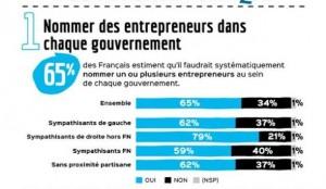 Nommer des entrepreneurs au gouvernement