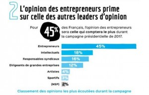 L'opinion des entrepreneurs prime sur celle des autres leaders d'opinion